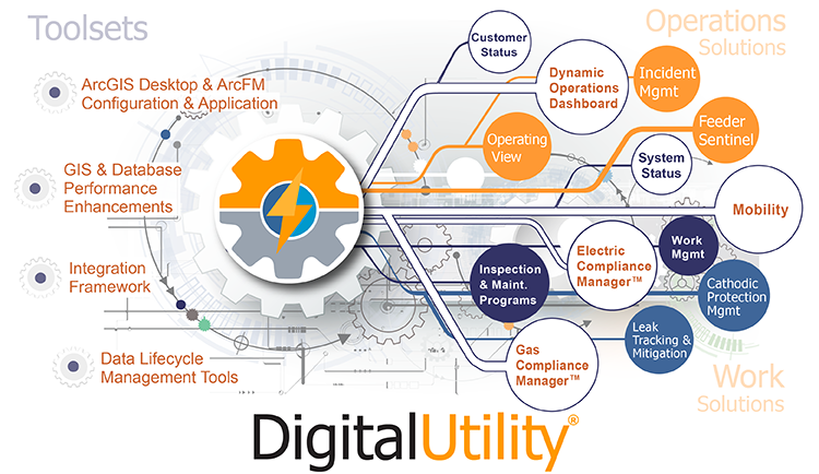 Digital Utility - Toolsets & Solutions